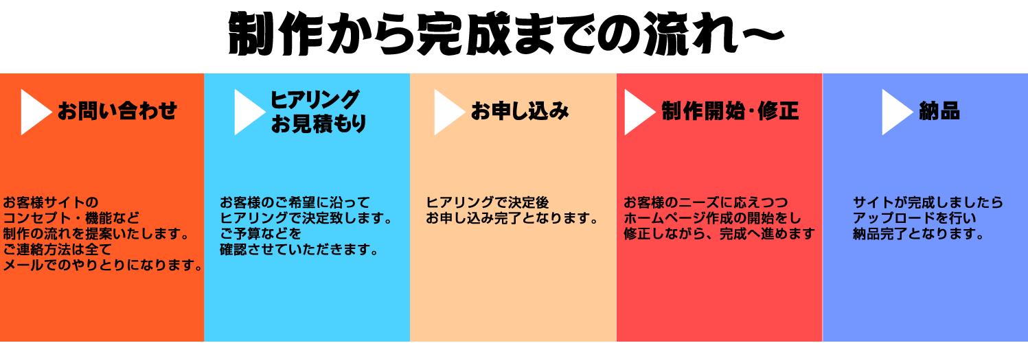札幌,SEO,格安ホームページ,WordPress,スマホサイト